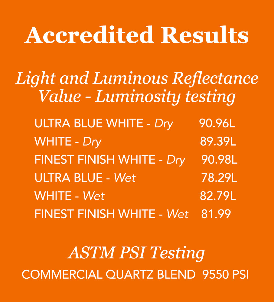 Luminosity and PSI test results